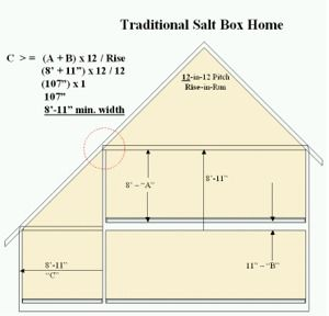 Saltbox Roof Pitch Amp Sc 1 St Country Plans